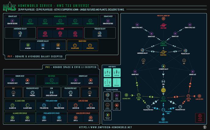 hws-7XX-universe