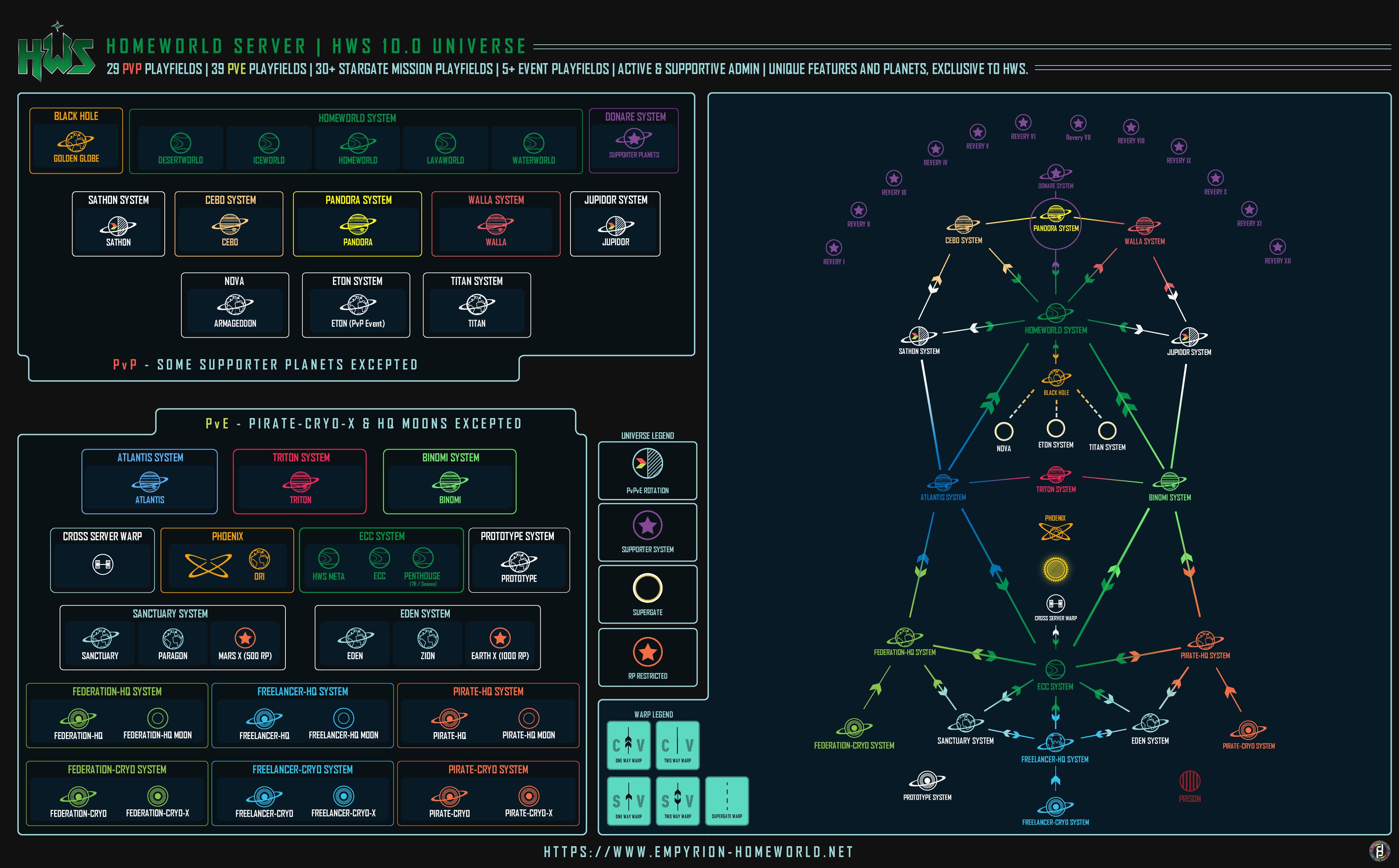 Universe Map - HWS Universe - Forum HWS | Empyrion Multiplayer